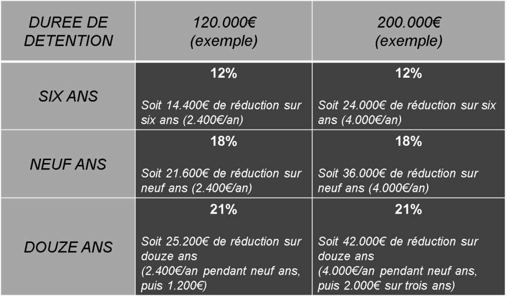 Abattement Impots Rinvestissement Pinel 1