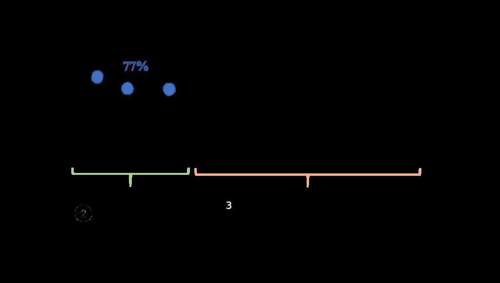 Curve Prediction Price