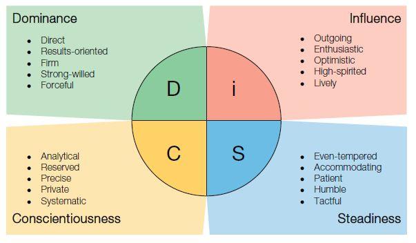 Disc English