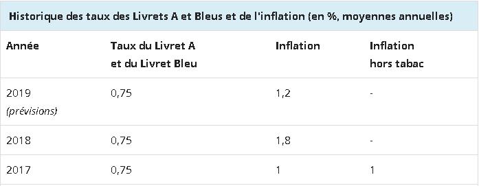 Inflation Vs Livreta