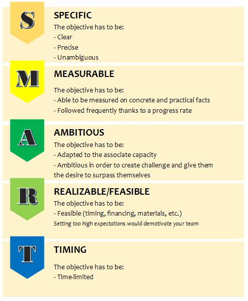 Objectif Smart English