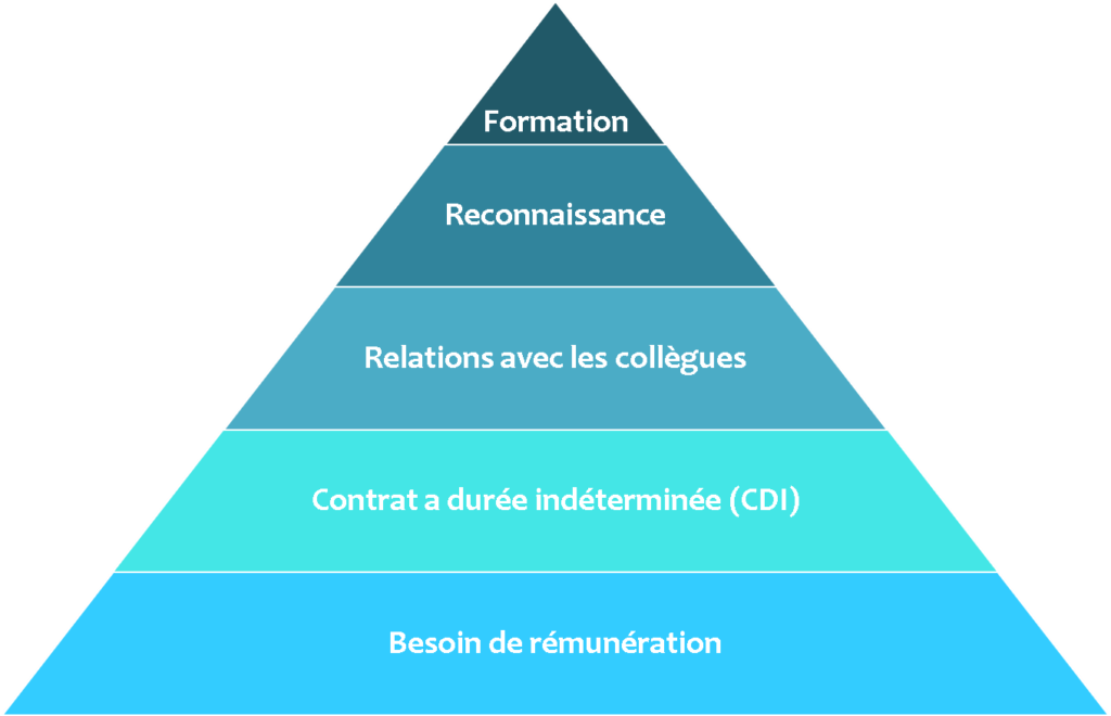 Pyramide Maslow Travail 1