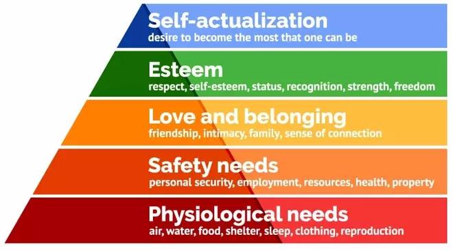 Pyramid Maslow English 1