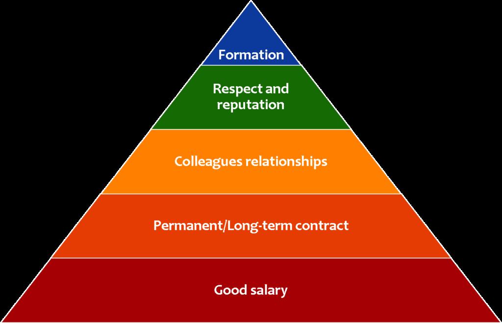 Pyramid Maslow Work